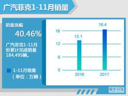 广汽菲克11月售1.7万辆 Jeep领涨各品牌